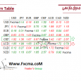 www.fxcma.com, return table جدول بازدهی