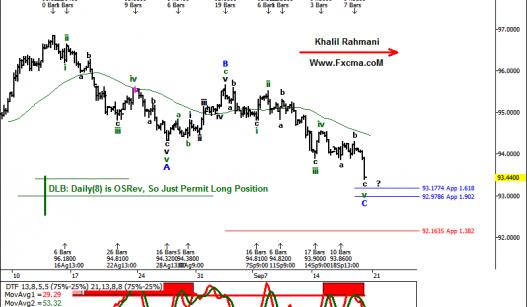 www.fxcma.com, usd index شاخص دلار