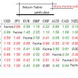 www.fxcma.com, return table جدول بازدهی