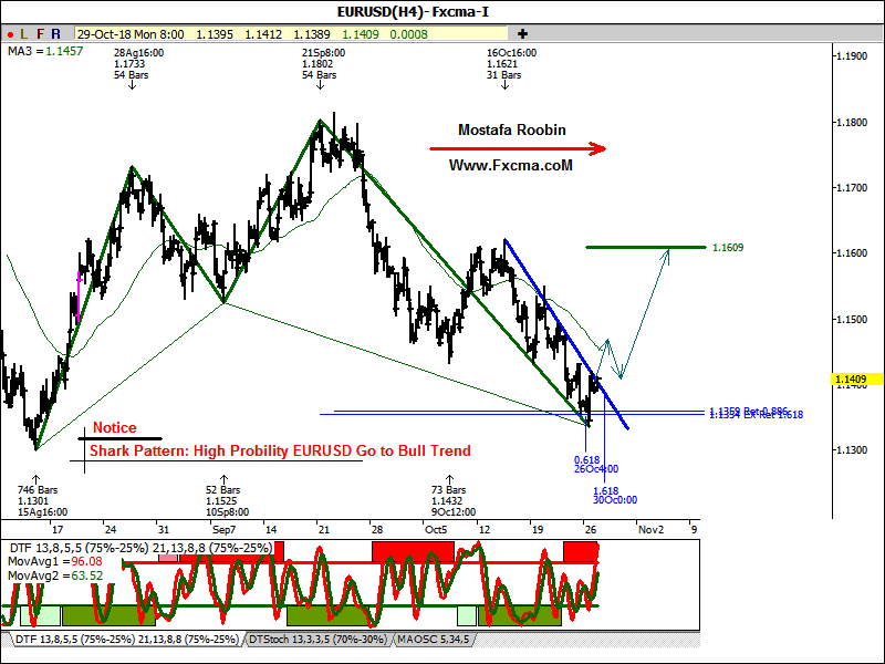 www.fxcma.com, eurusd harmonic analysis تحلیل هارمونیک یوروبه دلار