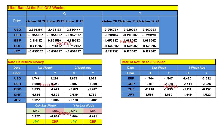 www.fxcma.com, Libor Ratio جدول نرخ بازدهی