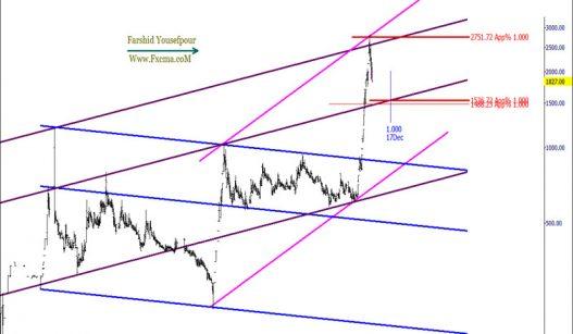 www.fxcma.com , Iran Market LeKema Analysis
