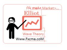 www.fxcma.com, elliot wave market آموزش الیوت ویو تعریف مفهوم بازار