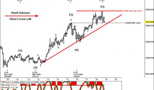 www.fxcma.com, Nikkei Analysis تحلیل نیکی ژاپن
