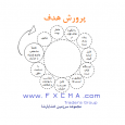 www.fxcma.com, پرورش هدف