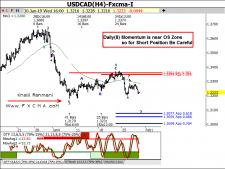 www.fxcma.com, usdcad analysis تحلیل دلار کانادا به دلار آمریکا