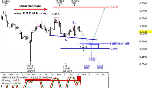 www.fxcma.com, audusd analysis تحلیل دلار استرالیا به دلار آمریکا