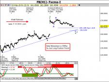www.fxcma.com, Facebook analysis تحلیل سهام فیسبوک