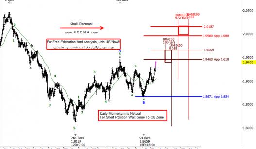 www.fxcma.com, gbpnzd analysis تحلیل پوند به دلار نیوزلند