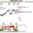 www.fxcma.com, nzdchf analysis تحلیل دلار نیوزلند به فرانک سوئیس