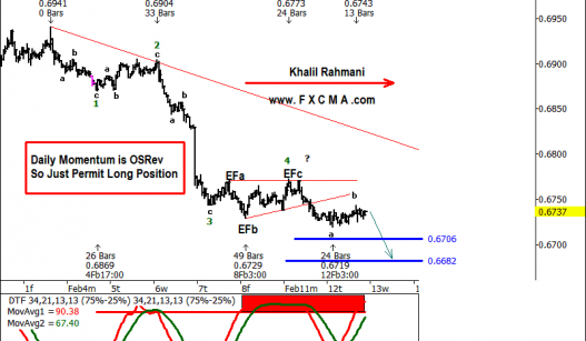 www.fxcma.com, NZDUSD Analysis تحلیل دلار نیوزلند به دلار آمریکا
