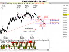 www.fxcma.com, usd index analysis تحلیل شاخص دلار آمریکا