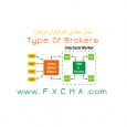 www.fxcma.com, brokers model انواع بروکر، کارگزاران