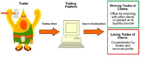 www.fxcma.com, Dealing Desk or Market Maker دارای میز معاملات یا بازار ساز مارکت میکر