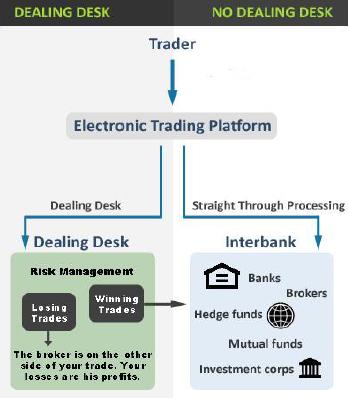 www.fxcma.com, type of brokers مدل تجاری کارگزاران