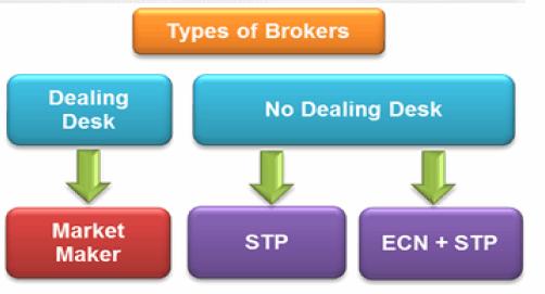 www.fxcma.com, type of brokers انوع مدل کارگزار