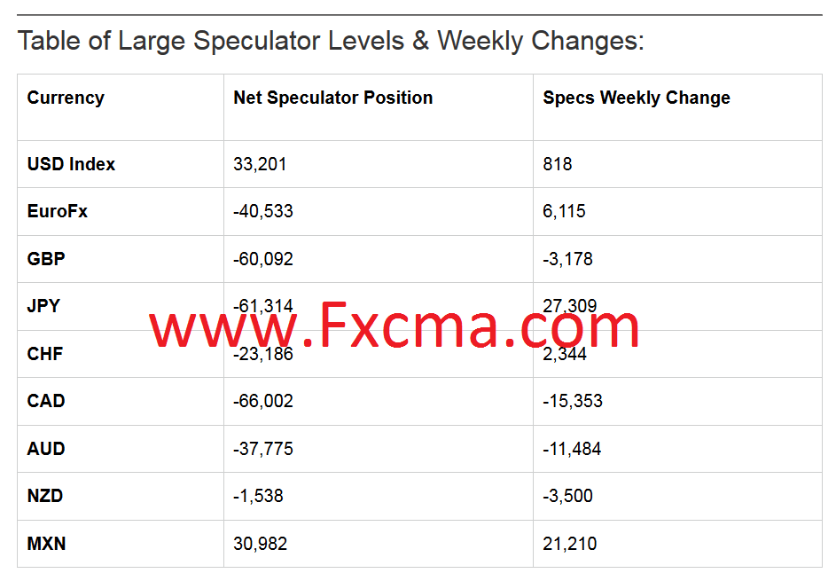 www.fxcma.com, weekly table Cot Report