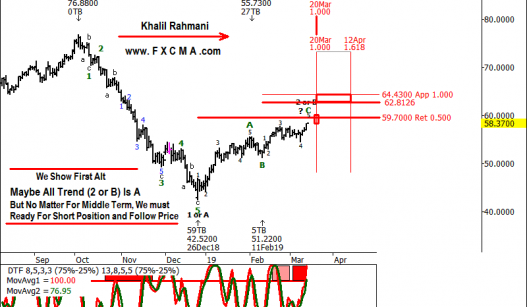 www.fxcma.com, oil analysis تحلیل نفت خام