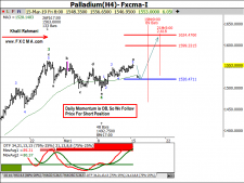 www.fxcma.com, Palladium Analysis تحلیل پالادیوم