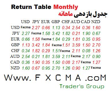 www.fxcma.com, Return Table جدول بازدهی ماهانه