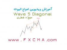 www.fxcma.com, wave5 diagonal موج پنج قطری