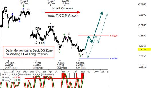 www.fxcma.com, NZDUSD analysis تحلیل دلار نیوزلند به دلار امریکا