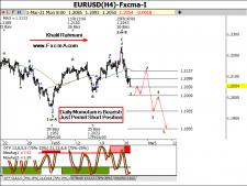 www.fxcma.com, eurusd analysis